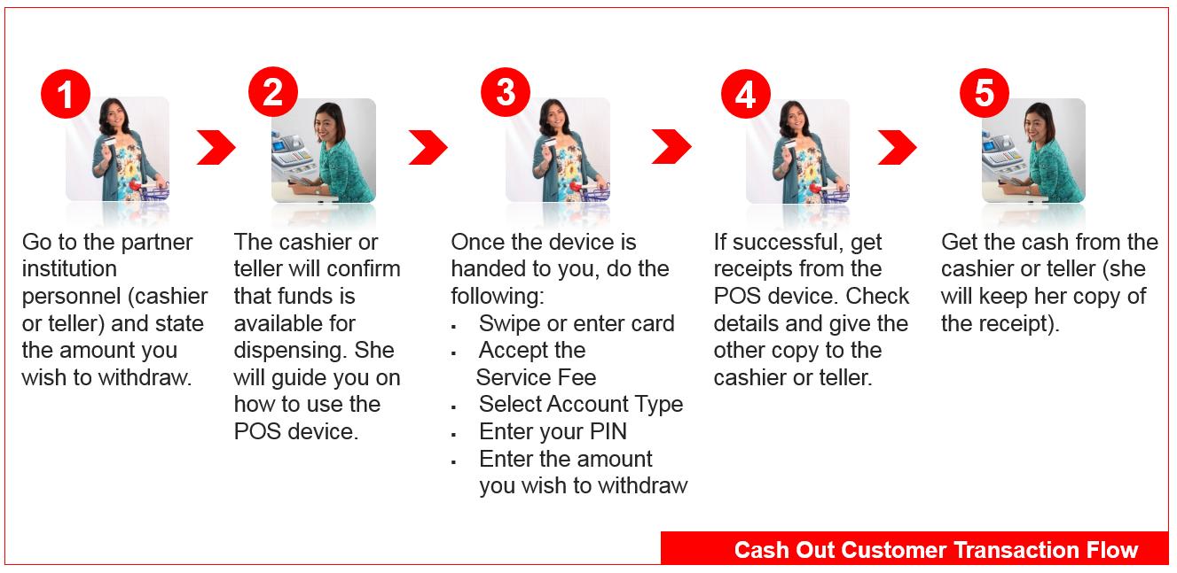 Bancnet: Cashless Shopping